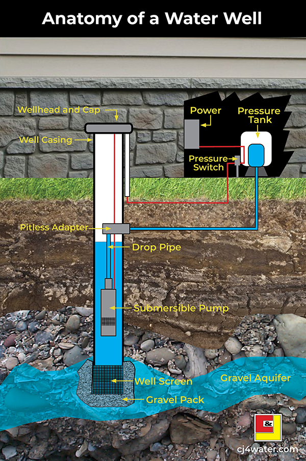 Anatomy of a Water Well